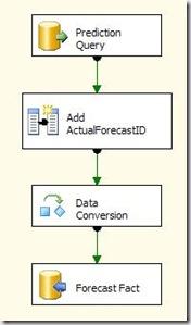 predictdataflow